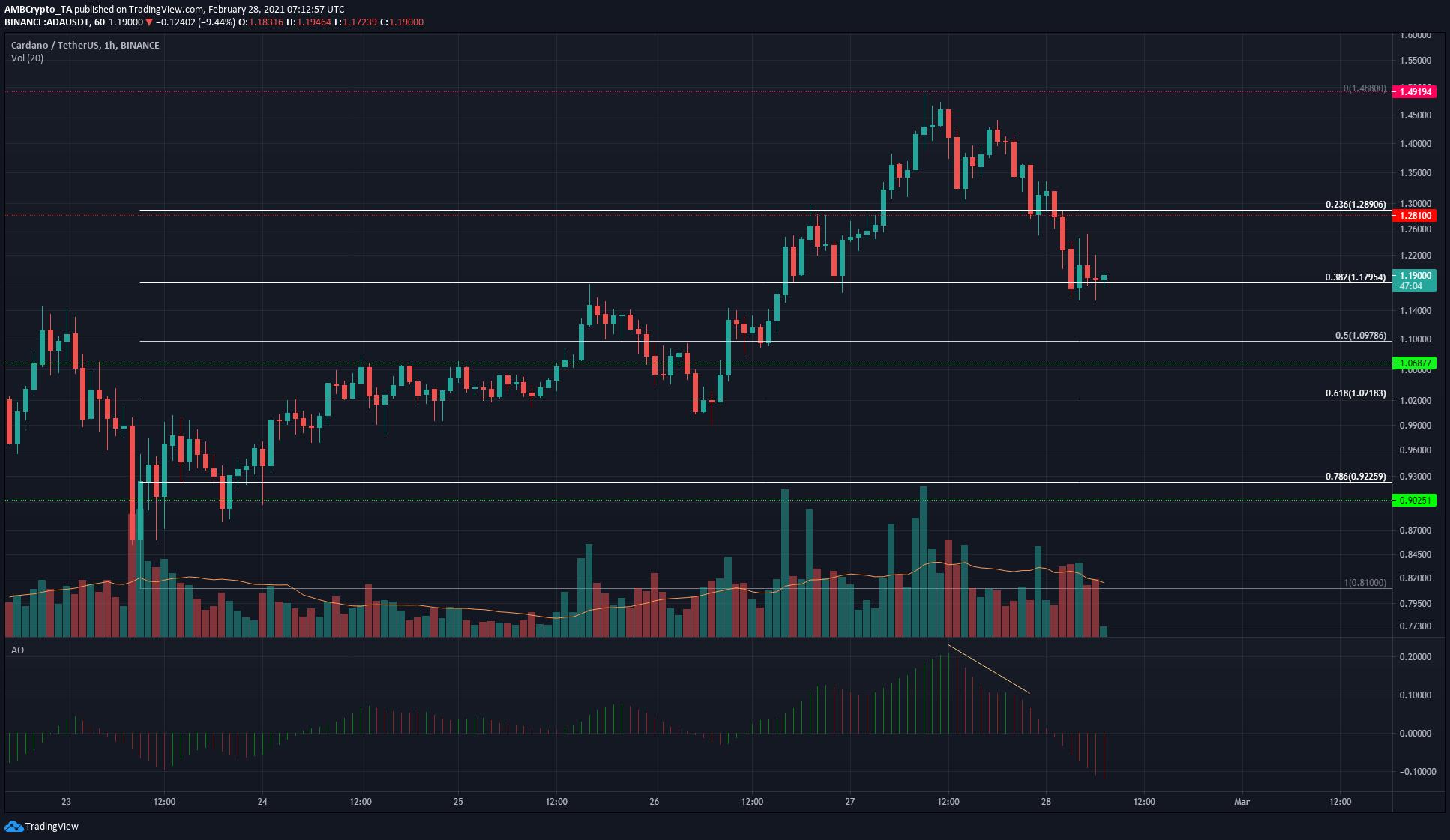 Cardano, Bitcoin SV, Dogecoin Price Analysis: 28 February