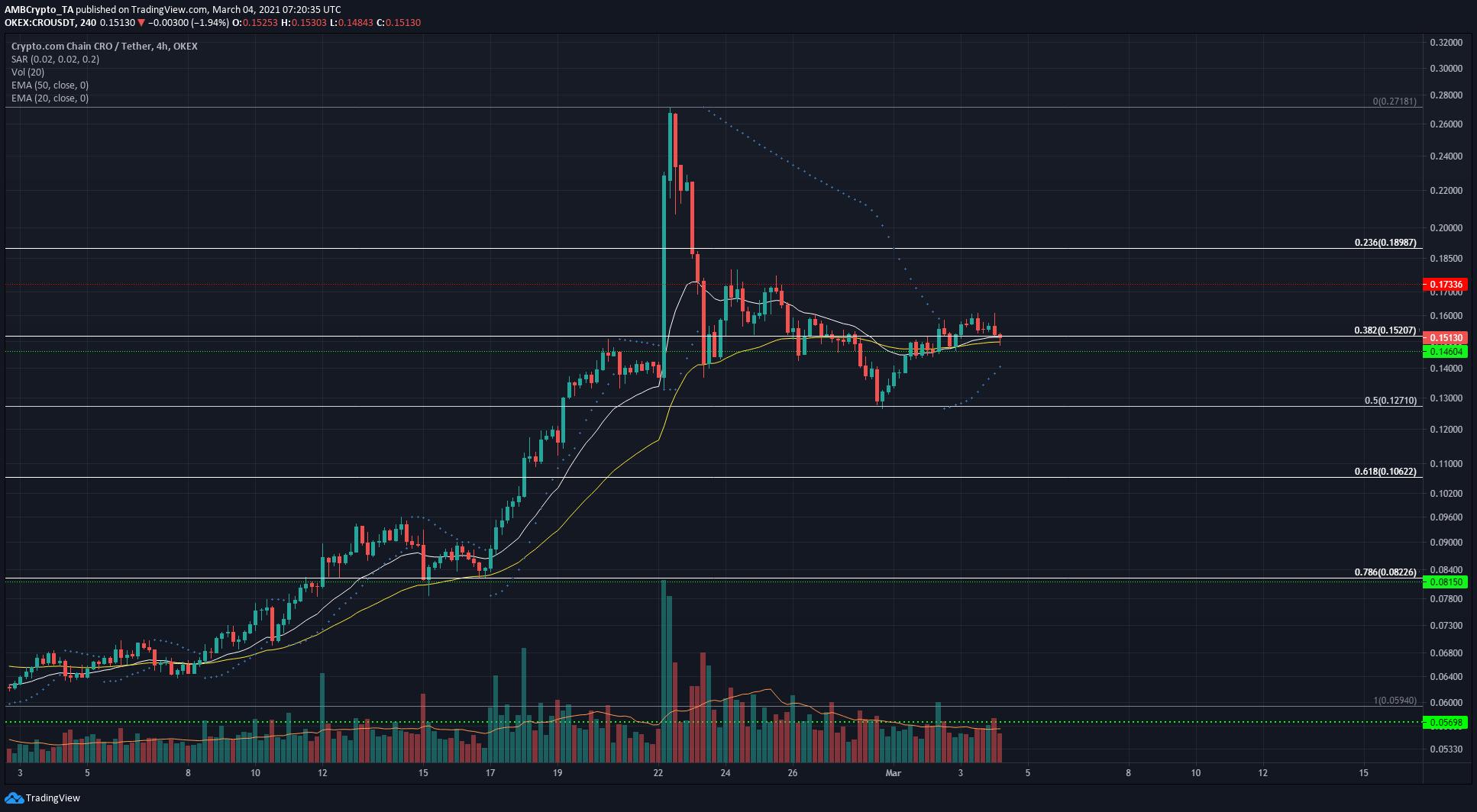 EOS, Crypto.com Coin, Dash Price Analysis: 04 March